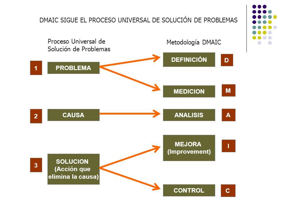 Proceso Universal de Solución de Problemas Metodología DMAIC PROBLEMA CAUSA SOLUCION (Acción que elimina la causa) DEFINICIÓN MEDICION ANALISIS MEJORA