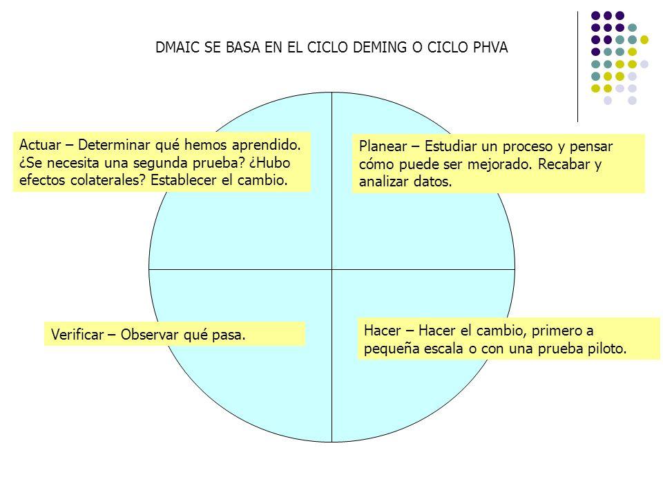 Planear – Estudiar un proceso y pensar cómo puede ser mejorado. Recabar y analizar datos. Hacer – Hacer el cambio, primero a pequeña escala o con una