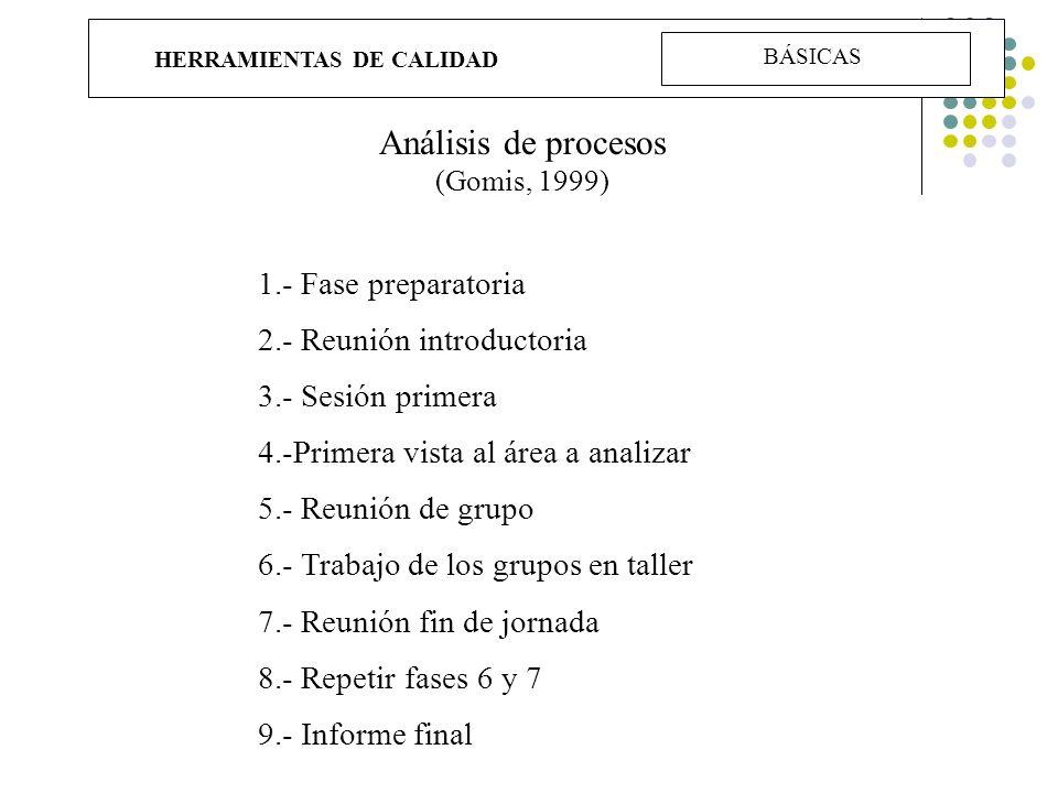 HERRAMIENTAS DE CALIDAD Análisis de procesos (Gomis, 1999) 1.- Fase preparatoria 2.- Reunión introductoria 3.- Sesión primera 4.-Primera vista al área