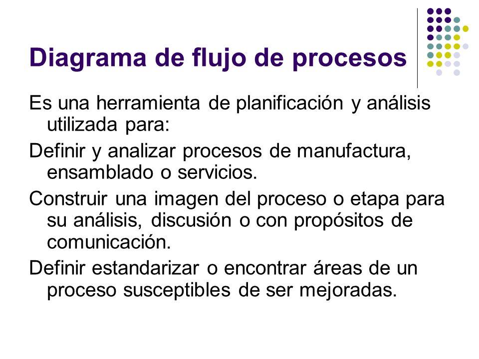 Diagrama de flujo de procesos Es una herramienta de planificación y análisis utilizada para: Definir y analizar procesos de manufactura, ensamblado o