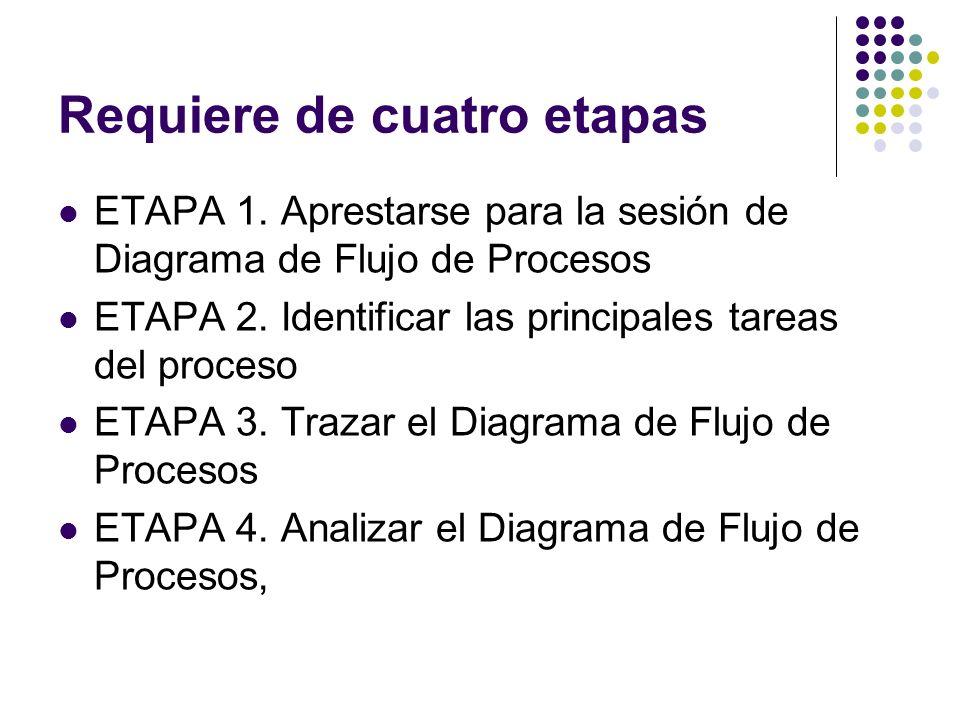 Requiere de cuatro etapas ETAPA 1. Aprestarse para la sesión de Diagrama de Flujo de Procesos ETAPA 2. Identificar las principales tareas del proceso
