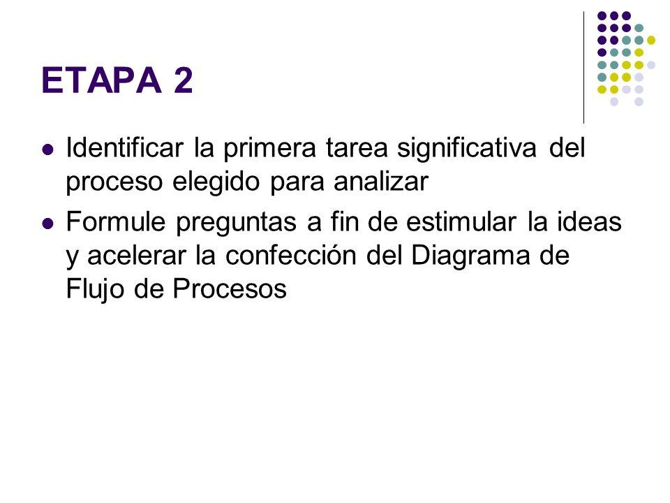 ETAPA 2 Identificar la primera tarea significativa del proceso elegido para analizar Formule preguntas a fin de estimular la ideas y acelerar la confe