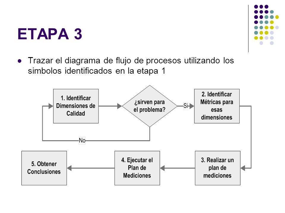 ETAPA 3 Trazar el diagrama de flujo de procesos utilizando los simbolos identificados en la etapa 1