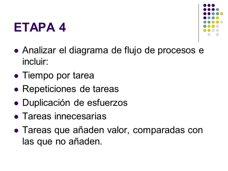 ETAPA 4 Analizar el diagrama de flujo de procesos e incluir: Tiempo por tarea Repeticiones de tareas Duplicación de esfuerzos Tareas innecesarias Tare