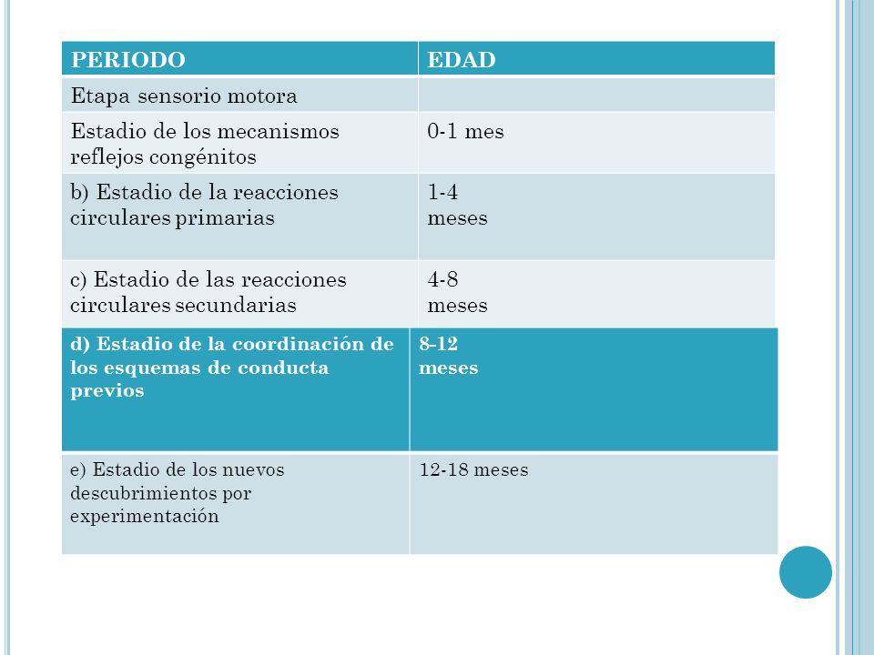 PERIODOEDAD Etapa sensorio motora Estadio de los mecanismos reflejos congénitos 0-1 mes b) Estadio de la reacciones circulares primarias 1-4 meses c)