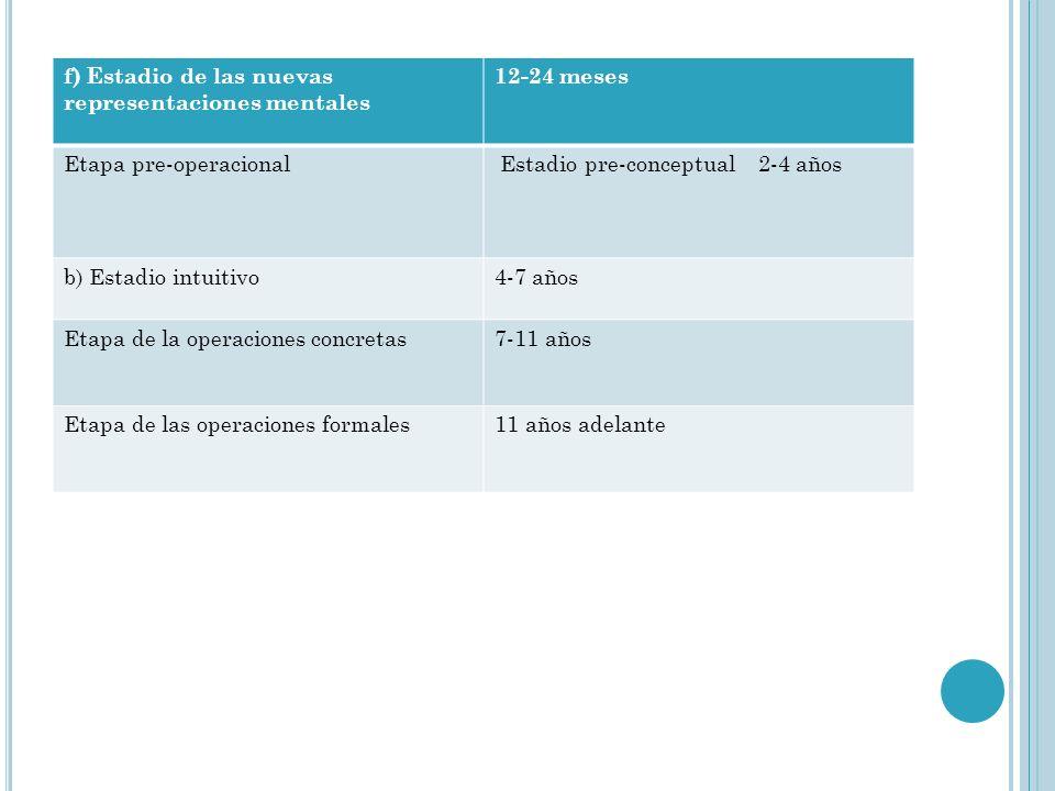 f) Estadio de las nuevas representaciones mentales 12-24 meses Etapa pre-operacional Estadio pre-conceptual 2-4 años b) Estadio intuitivo4-7 años Etap