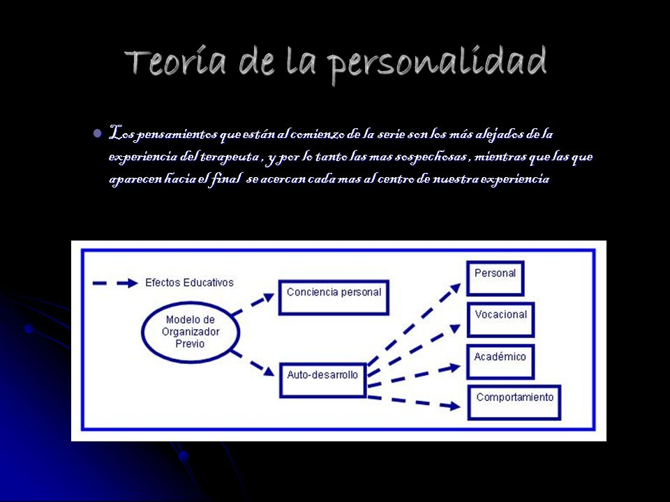 Obras (1942/1978) - Orientación Psicológica y Psicoterapia (1942/1978) - Orientación Psicológica y Psicoterapia19421978Orientación Psicológica y Psicoterapia19421978Orientación Psicológica y Psicoterapia (1951) - Terapia centrada en el cliente (1951) - Terapia centrada en el cliente1951Terapia centrada en el cliente1951Terapia centrada en el cliente (1961) - El proceso de convertirse en persona (1961) - El proceso de convertirse en persona1961 (1970) - Grupos de encuentro (1970) - Grupos de encuentro1970 (1971) - Psicoterapia y relaciones humanas (1971) - Psicoterapia y relaciones humanas1971 (1972) - Psicoterapia centrada en el cliente (1972) - Psicoterapia centrada en el cliente1972 (1972) - El matrimonio y sus alternativas (1972) - El matrimonio y sus alternativas1972 (1977) - El poder de la persona (1977) - El poder de la persona1977 (1978) - Orientación psicológica y psicoterapia (1978) - Orientación psicológica y psicoterapia1978 (1980) - Persona a persona (1980) - Persona a persona1980 (1980) - El Camino del Ser (1980) - El Camino del Ser1980 (1981) - La persona como centro (1981) - La persona como centro1981