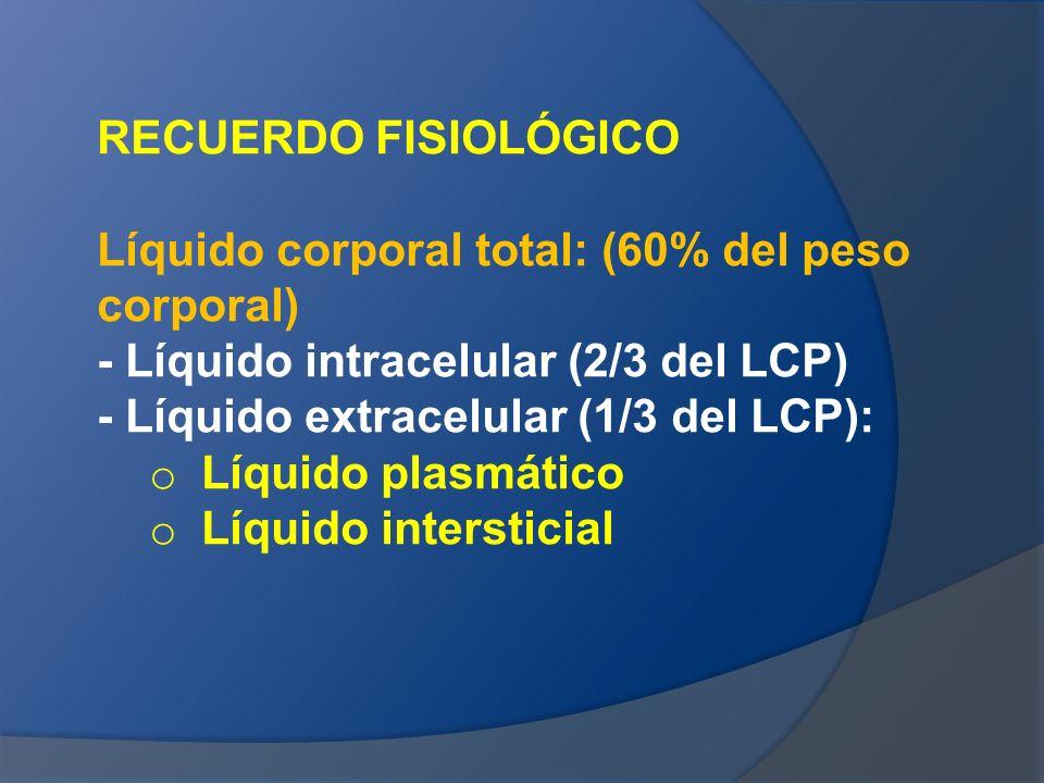RECUERDO FISIOLÓGICO Líquido corporal total: (60% del peso corporal) - Líquido intracelular (2/3 del LCP) - Líquido extracelular (1/3 del LCP): o Líqu