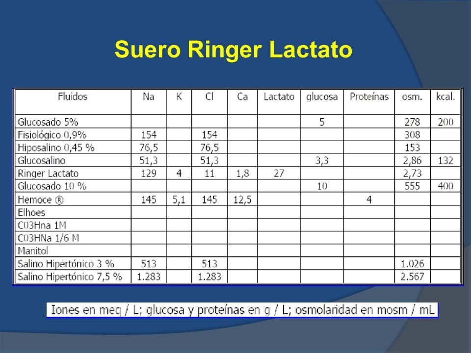 -Aporta Na+ (volumen), tiene un ph 6 (fisiológico: ph:5,5) - Se comporta como isoosmolar, por lo que difunde rápido a espacio extravascular (solo un 20-30% del suero transfundido, permanece en espacio intravascular después de 2 horas) Ventajas con respecto al fisiológico: - Aporta menos Cl - El lactato se metaboliza a bicarbonato (28 mEq /litro) en el hígado (precaución el las hepatopatías) Indicación: - Recuperar volumen de forma masiva - Depleción del líquido extracelular