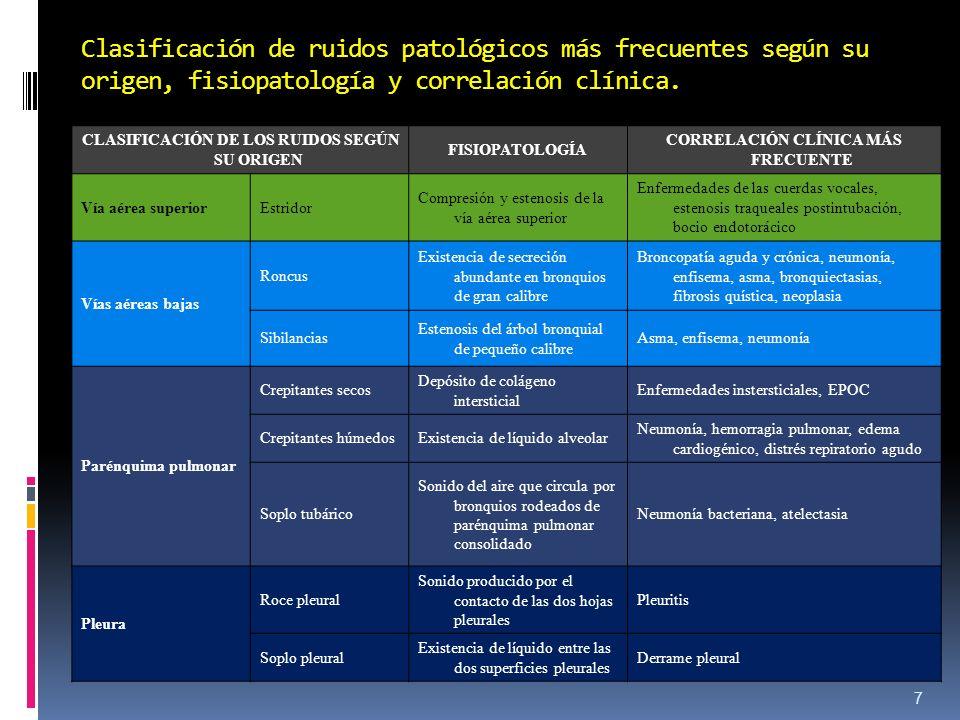 Clasificación de ruidos patológicos más frecuentes según su origen, fisiopatología y correlación clínica. CLASIFICACIÓN DE LOS RUIDOS SEGÚN SU ORIGEN
