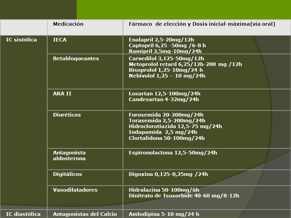 MedicaciónFármaco de elección y Dosis inicial-máxima(vía oral) IC sistólicaIECAEnalapril 2,5-20mg/12h Captopril 6,25 -50mg /6-8 h Ramipril 2,5mg-10mg/