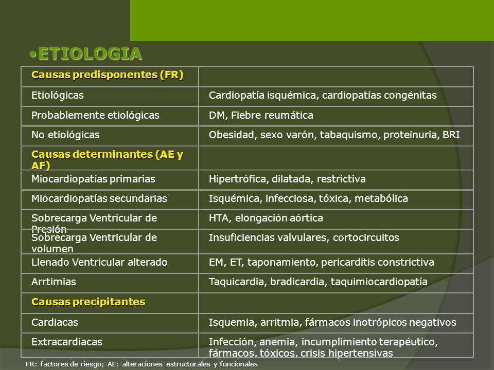 ETIOLOGIAETIOLOGIA Causas predisponentes (FR) EtiológicasCardiopatía isquémica, cardiopatías congénitas Probablemente etiológicasDM, Fiebre reumática