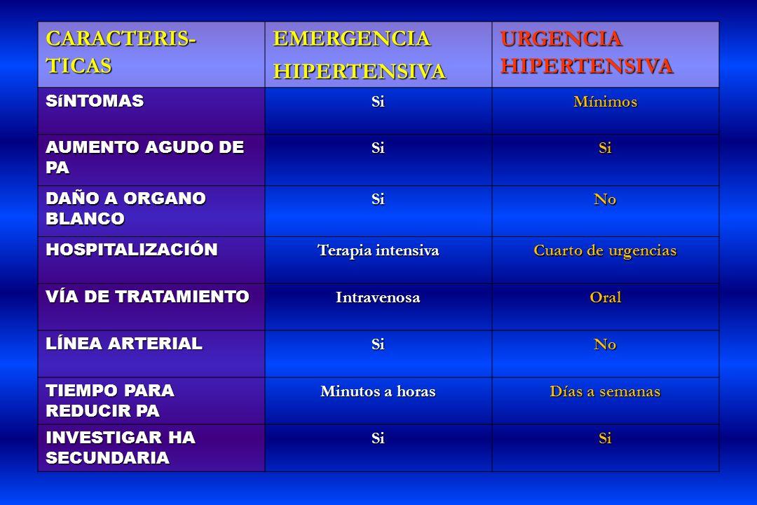 CARACTERIS- TICAS EMERGENCIAHIPERTENSIVA URGENCIA HIPERTENSIVA SíNTOMASSiMínimos AUMENTO AGUDO DE PA SiSi DAÑO A ORGANO BLANCO SiNo HOSPITALIZACIÓN Te