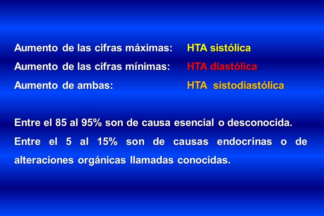 Aumento de las cifras máximas:HTA sistólica Aumento de las cifras mínimas:HTA diastólica Aumento de ambas:HTA sistodiastólica Entre el 85 al 95% son d