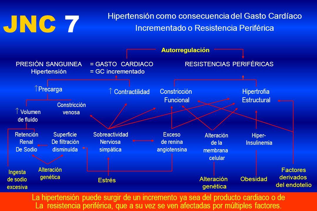 JNC 7 Hipertensión como consecuencia del Gasto Cardíaco Incrementado o Resistencia Periférica La hipertensión puede surgir de un incremento ya sea del