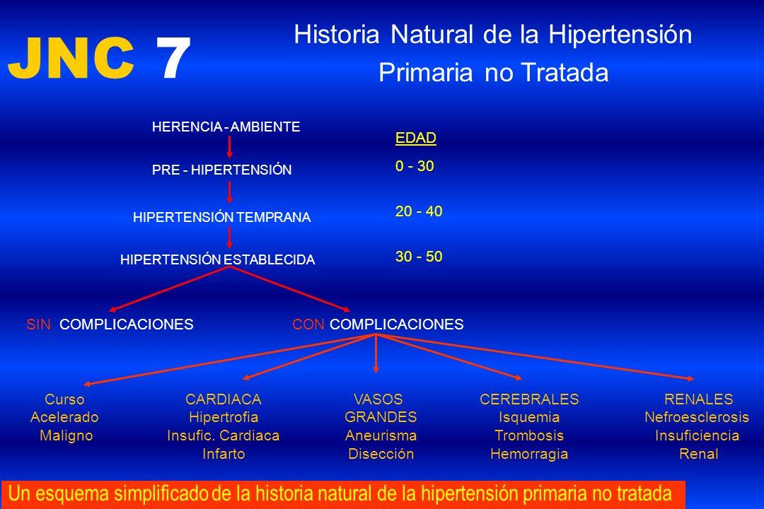 JNC 7 Historia Natural de la Hipertensión Primaria no Tratada Un esquema simplificado de la historia natural de la hipertensión primaria no tratada HE