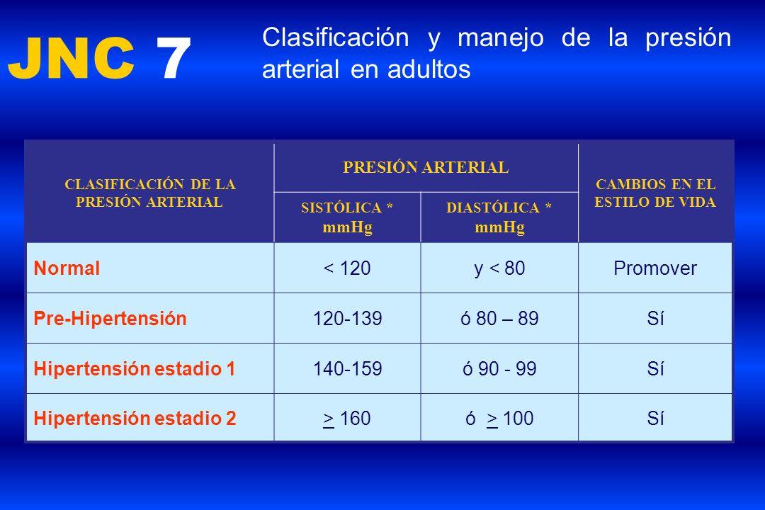 JNC 7 Clasificación y manejo de la presión arterial en adultos CLASIFICACIÓN DE LA PRESIÓN ARTERIAL PRESIÓN ARTERIAL CAMBIOS EN EL ESTILO DE VIDA SIST