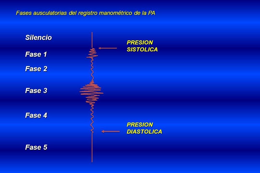 Silencio Fase 1 Fase 2 Fase 3 Fase 4 Fase 5 Fases ausculatorias del registro manométrico de la PA PRESIONSISTOLICA PRESIONDIASTOLICA