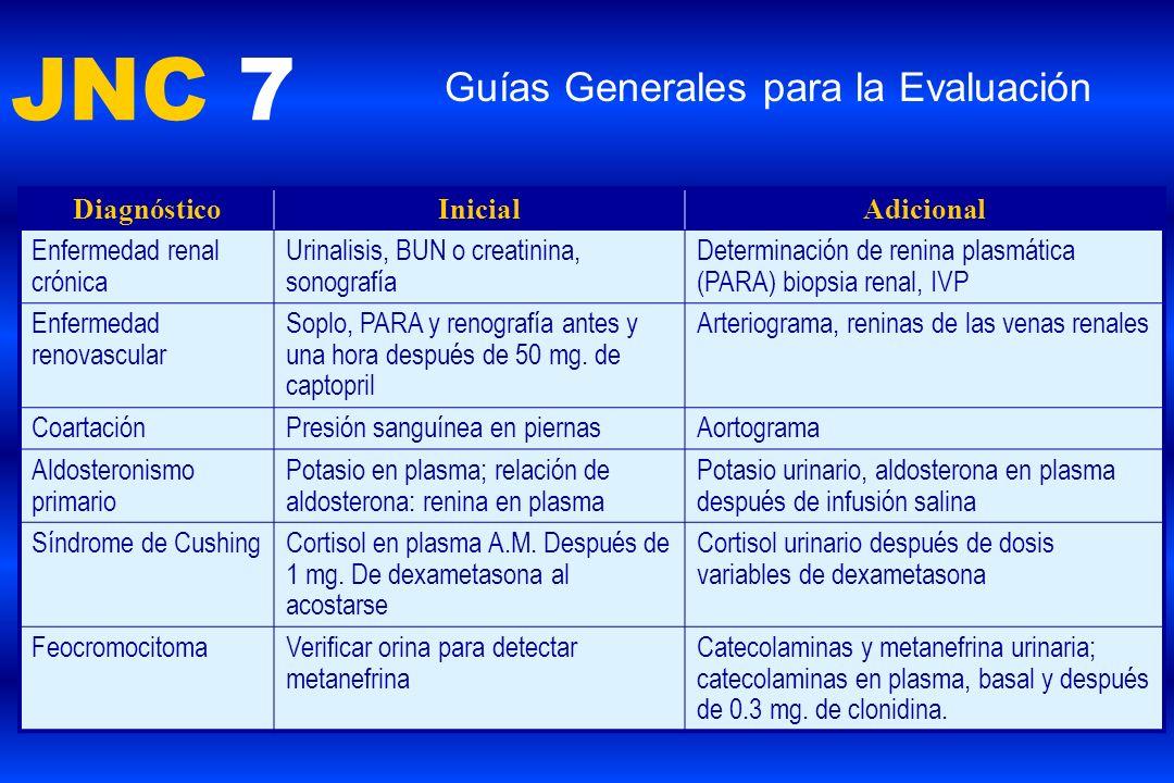 JNC 7 Guías Generales para la Evaluación DiagnósticoInicialAdicional Enfermedad renal crónica Urinalisis, BUN o creatinina, sonografía Determinación d