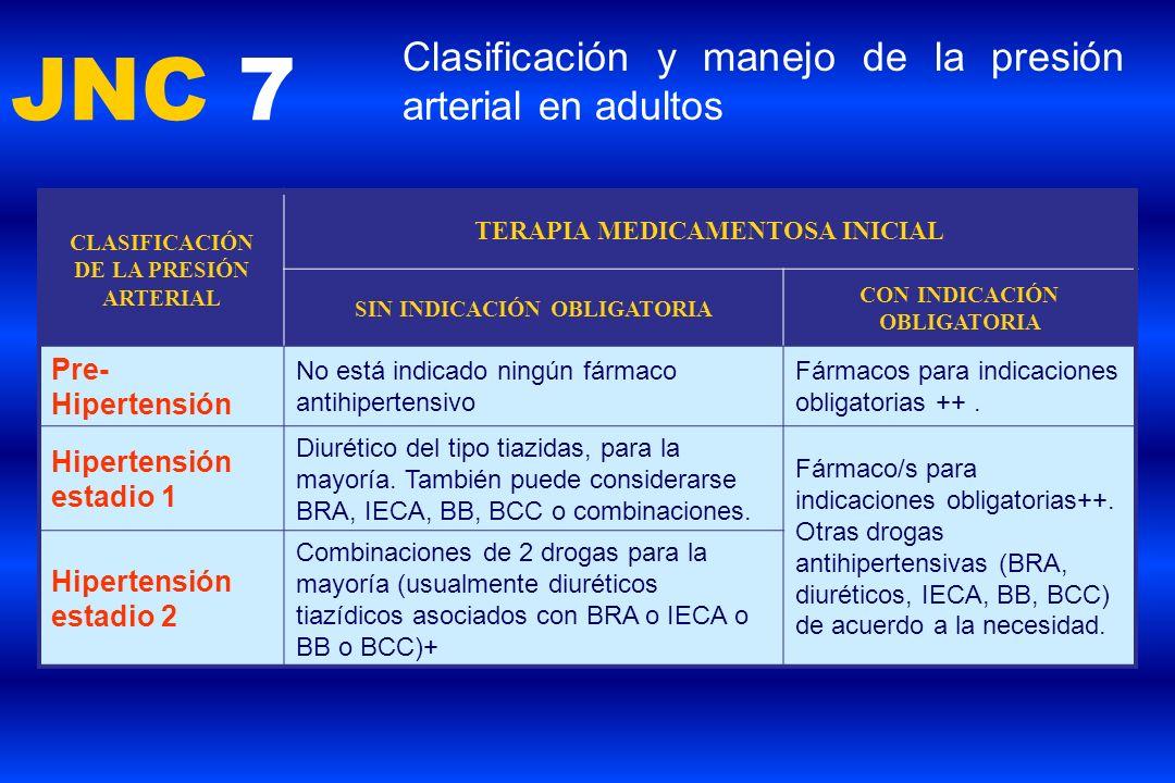 JNC 7 Clasificación y manejo de la presión arterial en adultos CLASIFICACIÓN DE LA PRESIÓN ARTERIAL TERAPIA MEDICAMENTOSA INICIAL SIN INDICACIÓN OBLIG