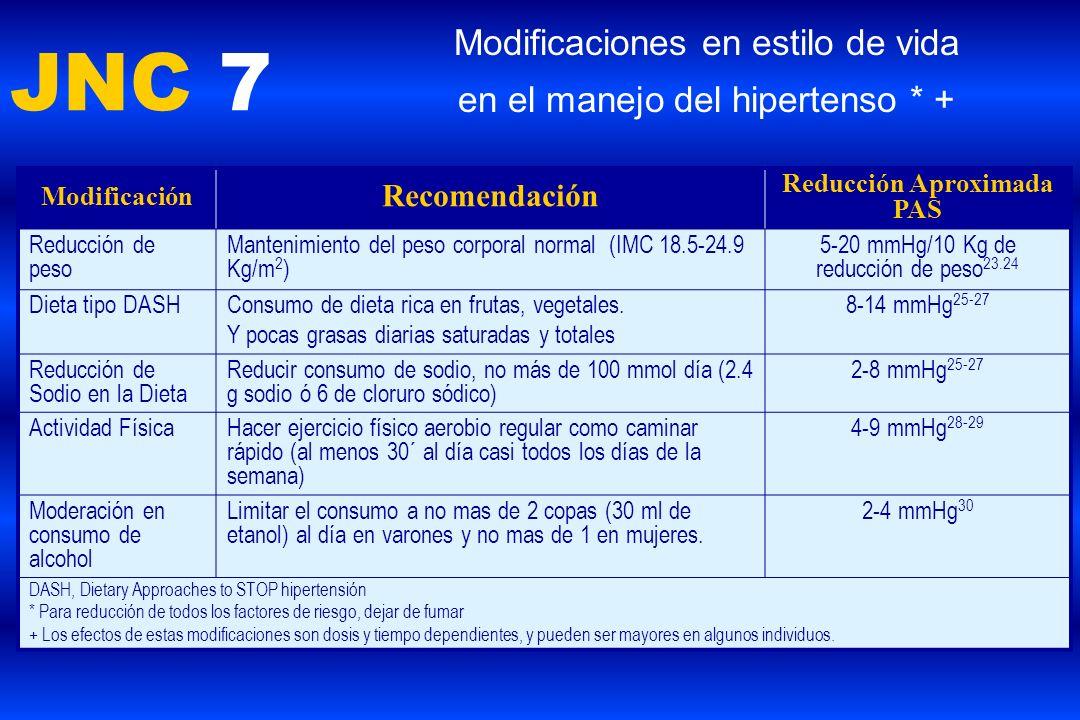 JNC 7 Modificaciones en estilo de vida en el manejo del hipertenso * + Modificación Recomendación Reducción Aproximada PAS Reducción de peso Mantenimi