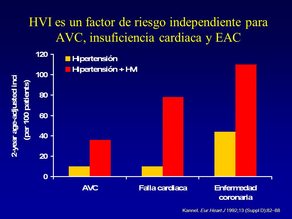 HVI es un factor de riesgo independiente para AVC, insuficiencia cardiaca y EAC Kannel. Eur Heart J 1992;13 (Suppl D):82–88