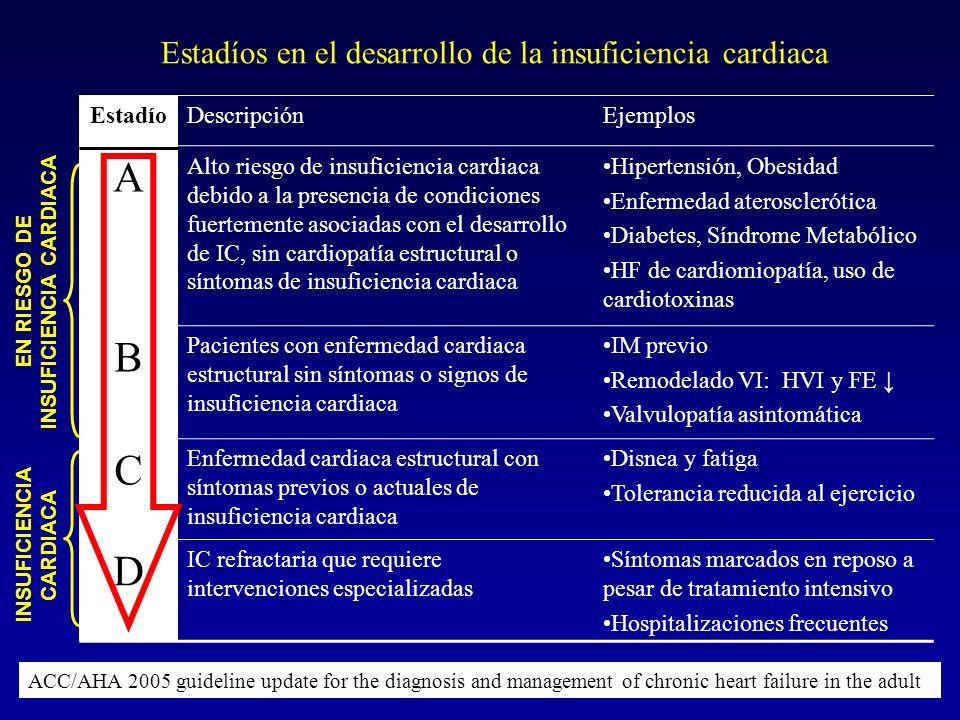 EstadíoDescripciónEjemplos A Alto riesgo de insuficiencia cardiaca debido a la presencia de condiciones fuertemente asociadas con el desarrollo de IC,