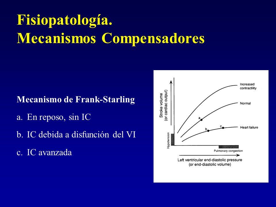 Fisiopatología. Mecanismos Compensadores Mecanismo de Frank-Starling a.En reposo, sin IC b.IC debida a disfunción del VI c.IC avanzada
