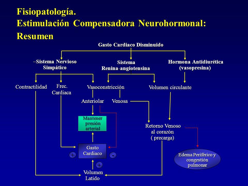 Fisiopatología. Estimulación Compensadora Neurohormonal: Resumen Gasto Cardiaco Disminuido Sistema Nervioso Sistema NerviosoSimpático Sistema SistemaR
