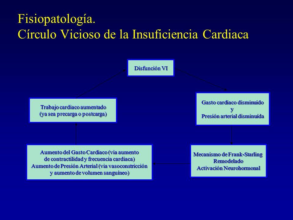 Disfunción VI Gasto cardiaco disminuido y Presión arterial disminuída Gasto cardiaco disminuido y Presión arterial disminuída Mecanismo de Frank-Starl
