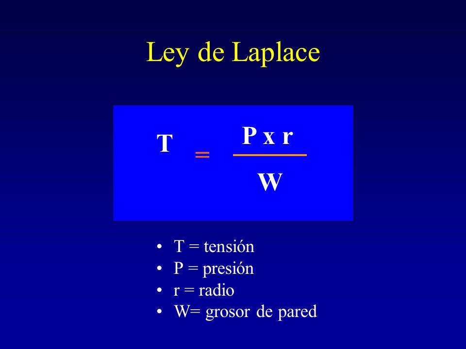 Ley de Laplace T = tensión P = presión r = radio W= grosor de pared T = P x r W