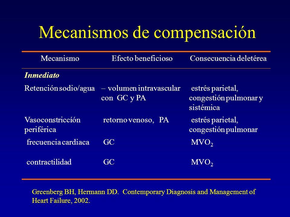 Mecanismos de compensación MecanismoEfecto beneficiosoConsecuencia deletérea Inmediato Retención sodio/agua volumen intravascular con GC y PA estrés p