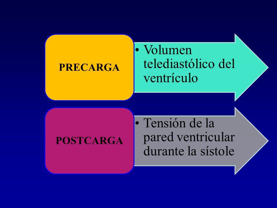 Volumen telediastólico del ventrículo PRECARGA Tensión de la pared ventricular durante la sístole POSTCARGA