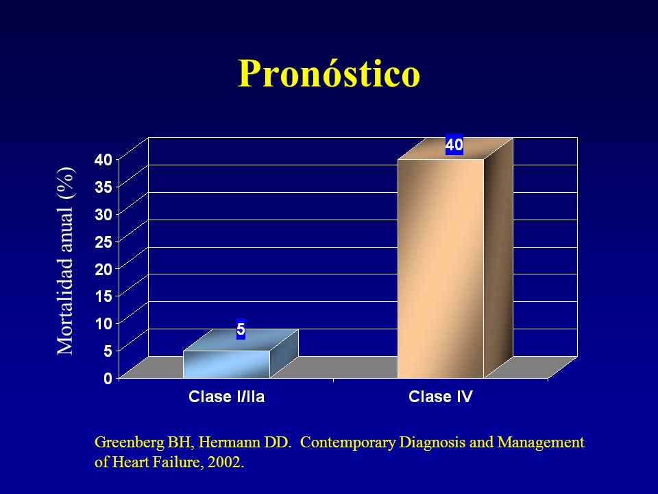 Pronóstico Mortalidad anual (%) Greenberg BH, Hermann DD. Contemporary Diagnosis and Management of Heart Failure, 2002.