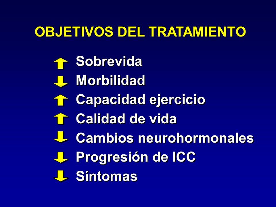 Sobrevida Morbilidad Capacidad ejercicio Calidad de vida Cambios neurohormonales Progresión de ICC Síntomas Sobrevida Morbilidad Capacidad ejercicio C