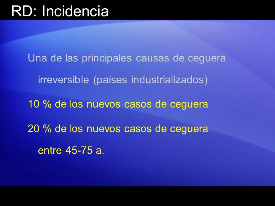 RD: Incidencia Una de las principales causas de ceguera irreversible (países industrializados) 10 % de los nuevos casos de ceguera 20 % de los nuevos