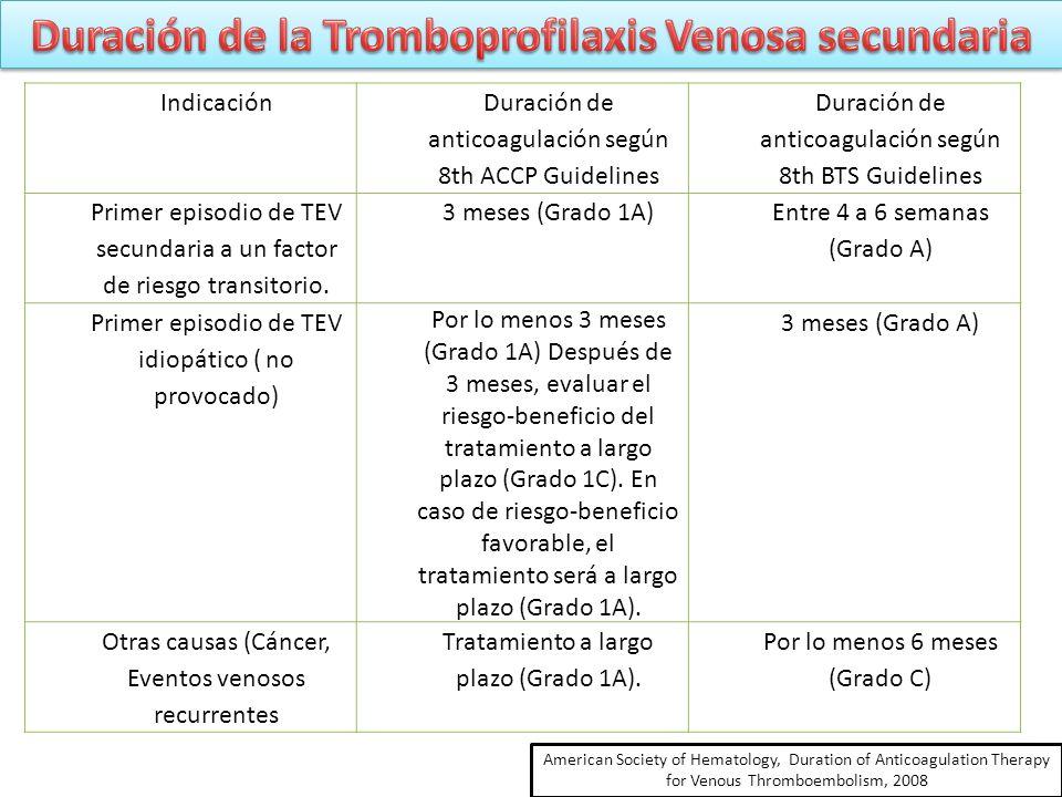 Indicación Duración de anticoagulación según 8th ACCP Guidelines Duración de anticoagulación según 8th BTS Guidelines Primer episodio de TEV secundari