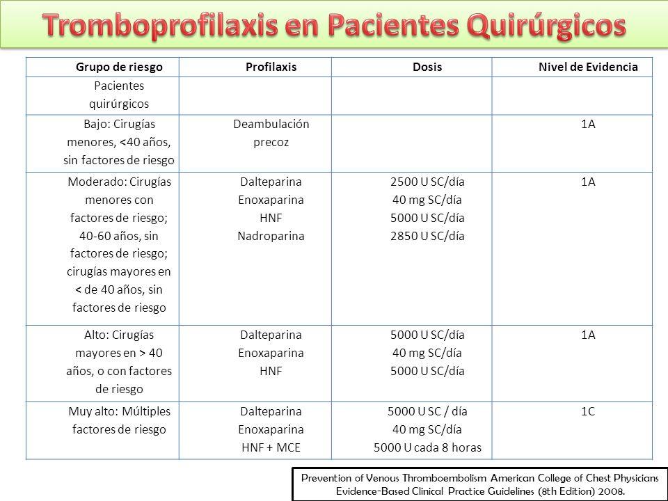 Grupo de riesgoProfilaxisDosisNivel de Evidencia Pacientes quirúrgicos Bajo: Cirugías menores, <40 años, sin factores de riesgo Deambulación precoz 1A