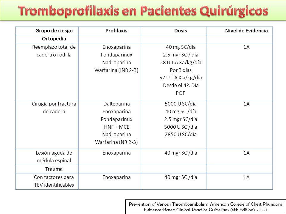 Grupo de riesgoProfilaxisDosisNivel de Evidencia Ortopedia Reemplazo total de cadera o rodilla Enoxaparina Fondaparinux Nadroparina Warfarina (INR 2-3