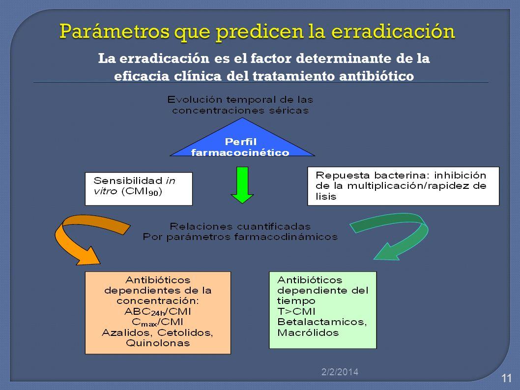 La erradicación es el factor determinante de la eficacia clínica del tratamiento antibiótico 2/2/2014 11