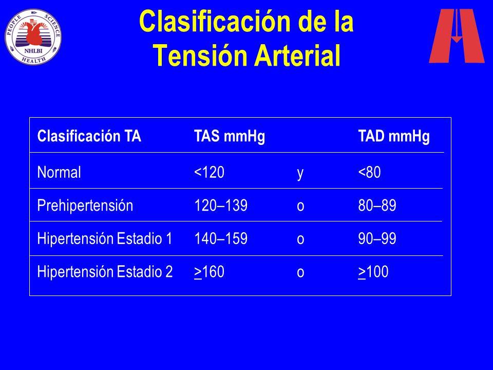 Clasificación de la Tensión Arterial Normal<120y<80 Prehipertensión120–139o80–89 Hipertensión Estadio 1140–159o90–99 Hipertensión Estadio 2>160o>100 C