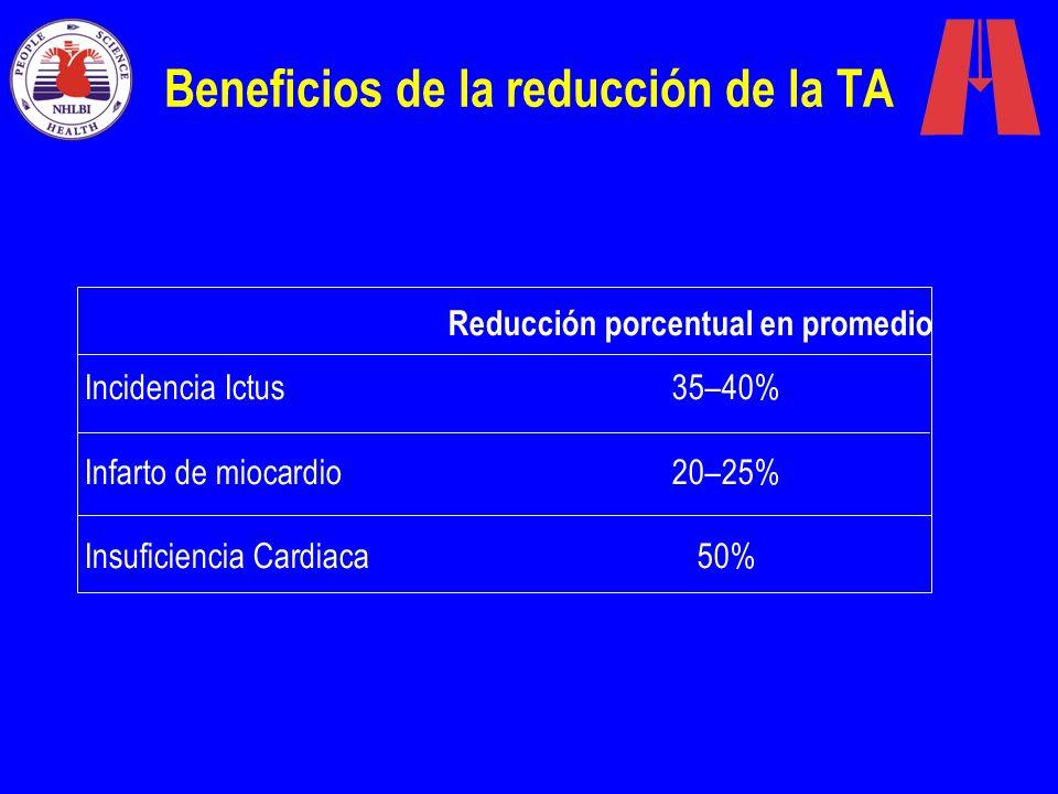 Beneficios de la reducción de la TA Reducción porcentual en promedio Incidencia Ictus 35–40% Infarto de miocardio 20–25% Insuficiencia Cardiaca50%