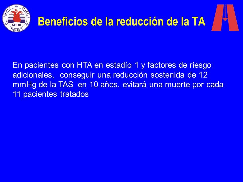 En pacientes con HTA en estadío 1 y factores de riesgo adicionales, conseguir una reducción sostenida de 12 mmHg de la TAS en 10 años. evitará una mue