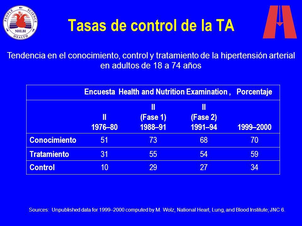 Tasas de control de la TA Tendencia en el conocimiento, control y tratamiento de la hipertensión arterial en adultos de 18 a 74 años Encuesta Health a