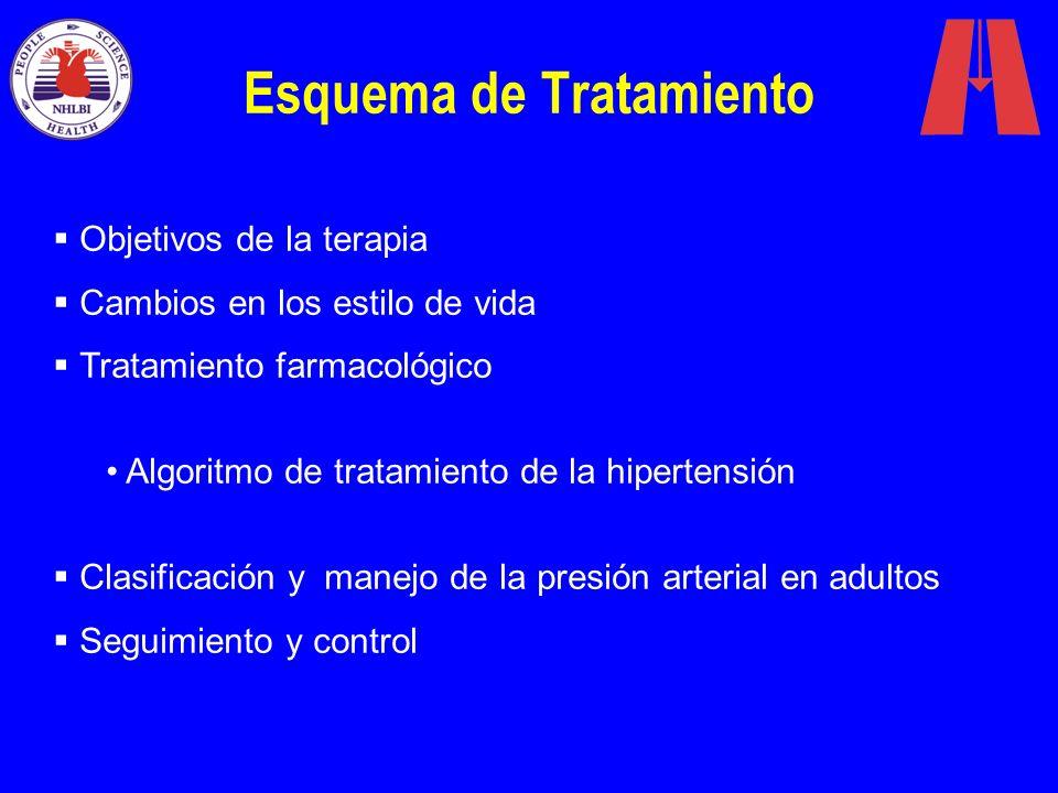 Esquema de Tratamiento Objetivos de la terapia Cambios en los estilo de vida Tratamiento farmacológico Algoritmo de tratamiento de la hipertensión Cla