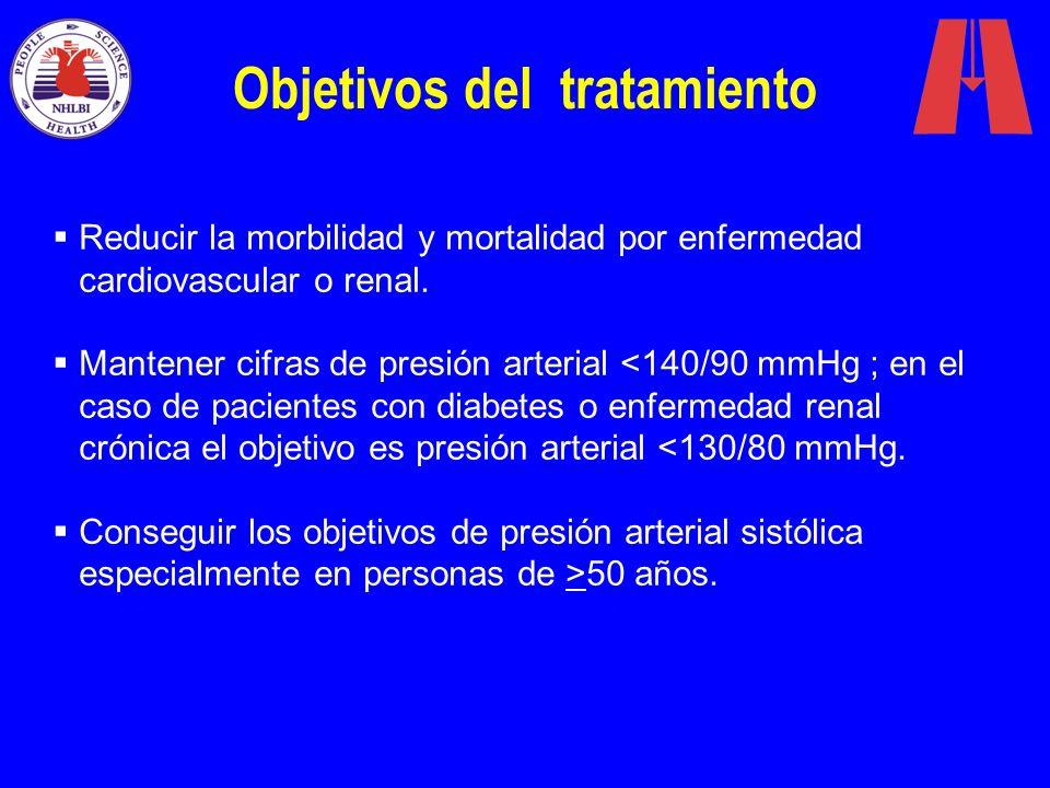 Objetivos del tratamiento Reducir la morbilidad y mortalidad por enfermedad cardiovascular o renal. Mantener cifras de presión arterial <140/90 mmHg ;