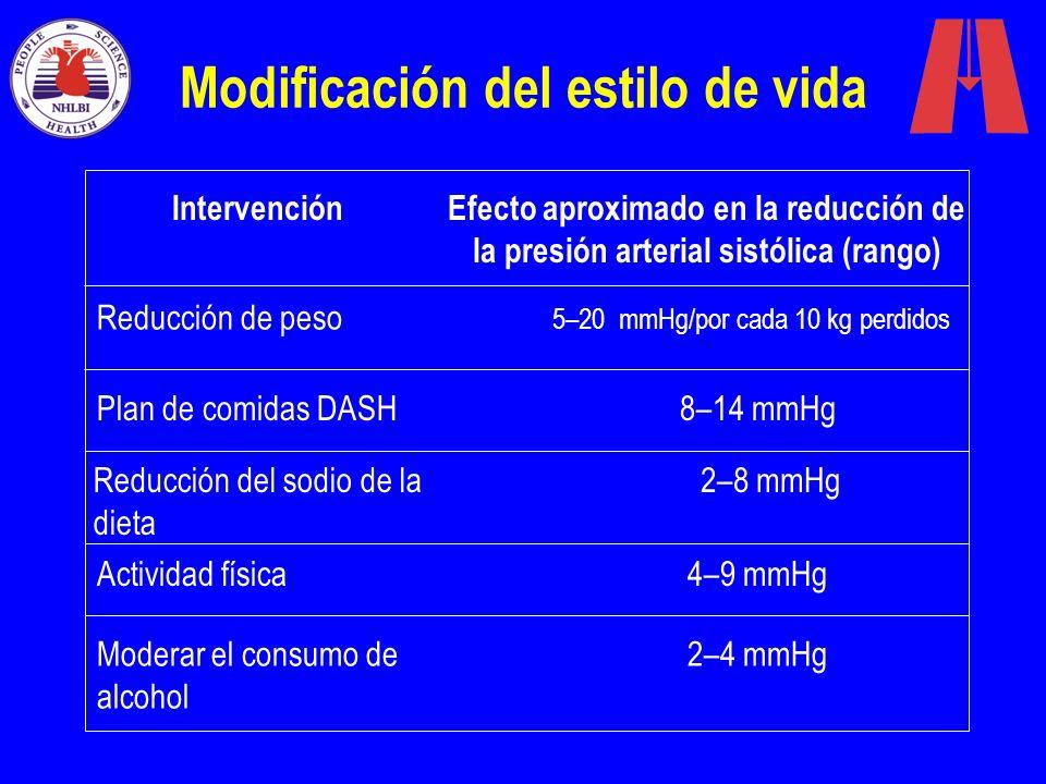 Modificación del estilo de vida IntervenciónEfecto aproximado en la reducción de la presión arterial sistólica (rango) Reducción de peso 5–20 mmHg/por