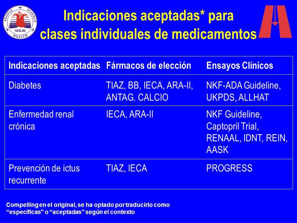 Diabetes Enfermedad renal crónica Prevención de ictus recurrente Indicaciones aceptadas* para clases individuales de medicamentos Indicaciones aceptad