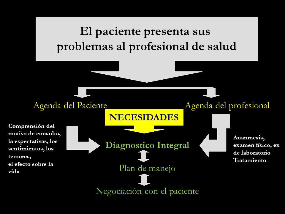Agenda del PacienteAgenda del profesional Anamnesis, examen físico, ex de laboratorio Tratamiento Comprensión del motivo de consulta, la espectativas,