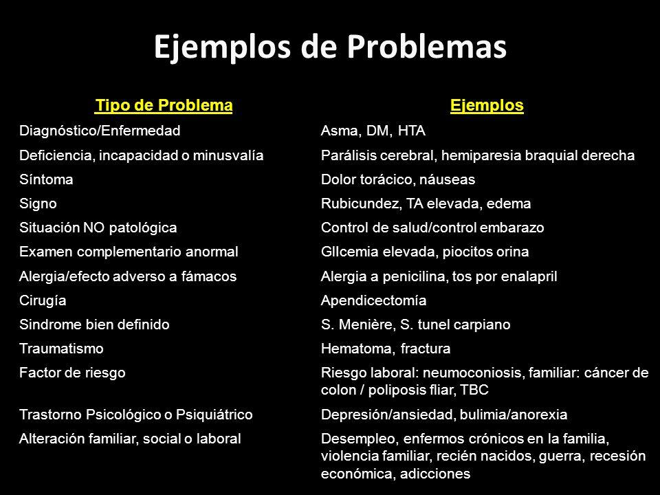 Ejemplos de Problemas Tipo de ProblemaEjemplos Diagnóstico/EnfermedadAsma, DM, HTA Deficiencia, incapacidad o minusvalíaParálisis cerebral, hemiparesi